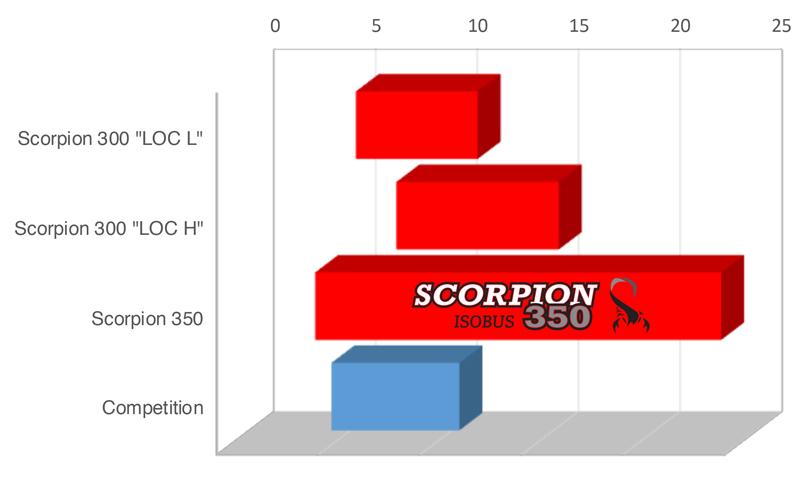 Scorpion 350 -EN